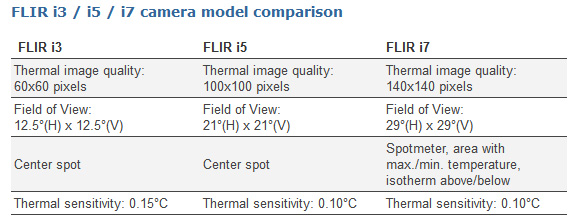 flir-i-series-thermal-camera-range